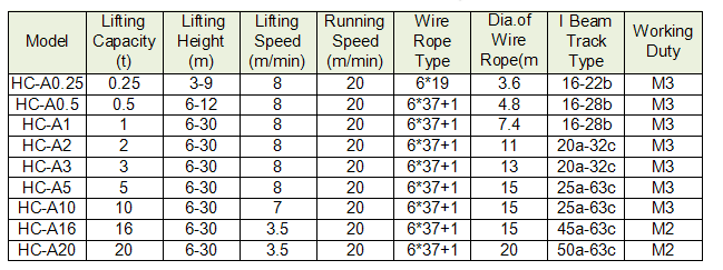 HC-B Electric Wire Rope Hoist details.png